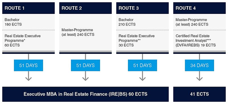 Executive MBA in Real Estate Finance |