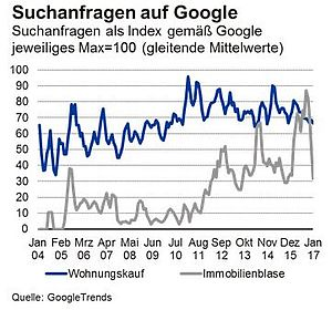 Google Trends Immobilienblase
